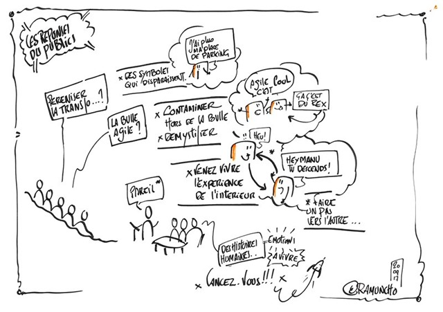 questions-transformation-manageriale-gribouille