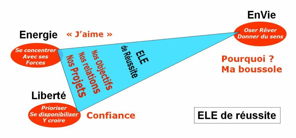 ELE de réussite Envie Liberté Energie
